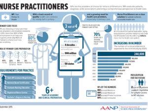 AANP infographic