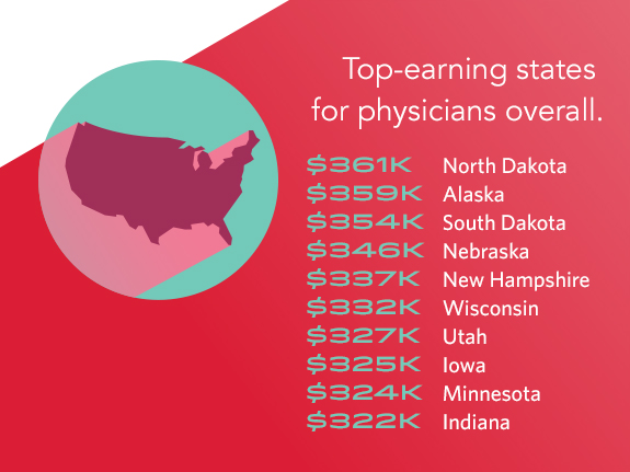 Physician Salary 2017: Doctors' Earnings On the Rise