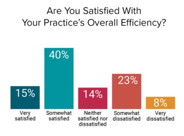 Weatherby Healthcare - 2017 Medscape Report Highlights - image of practice satisfaction slide