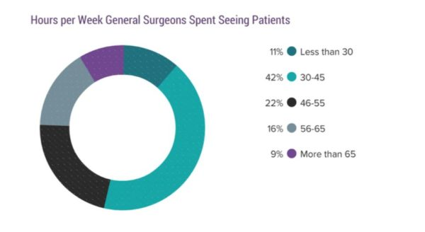 General surgery salaries - a look at Medscape's 2017 report