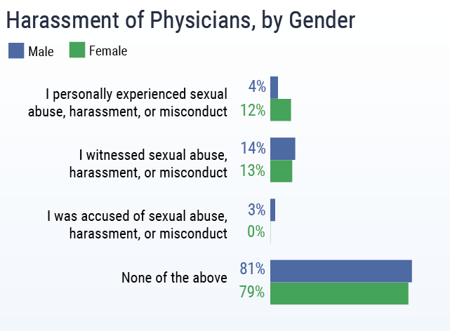 Medscape-sexual harassment of physicians by gender