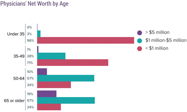 Physicians' net worth by age