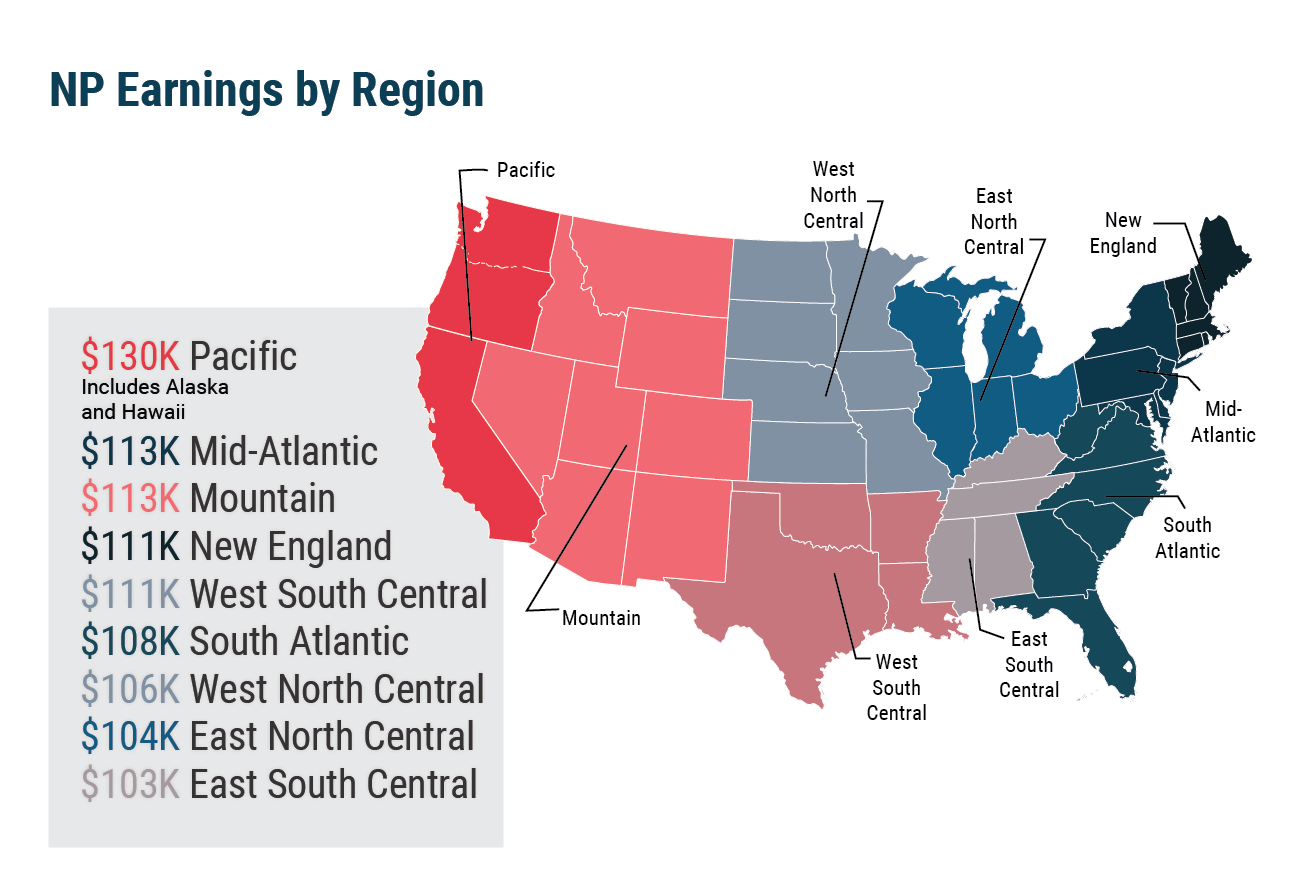 NP income by region