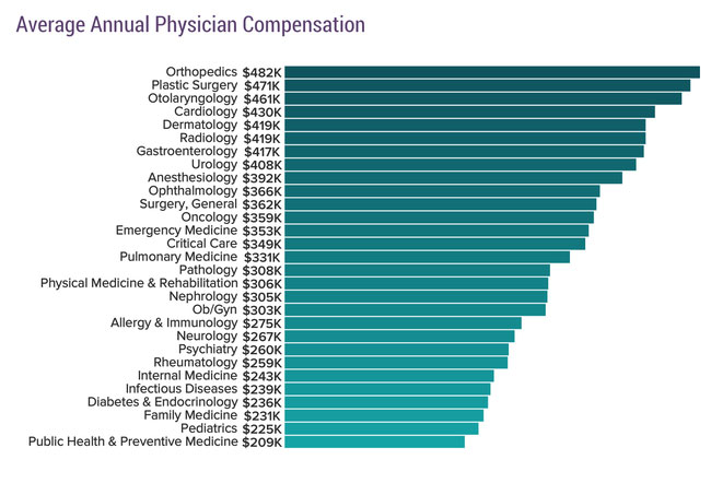 Physician salaries in 2019: Doctors' earnings continue to rise