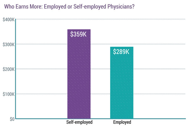chart - employed v. self-employed physician compensation