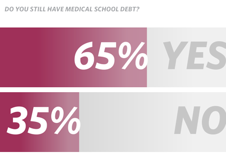 Do you still have medical school debt (chart)