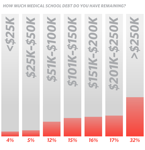 How much medical school debt do you have remaining? (chart)