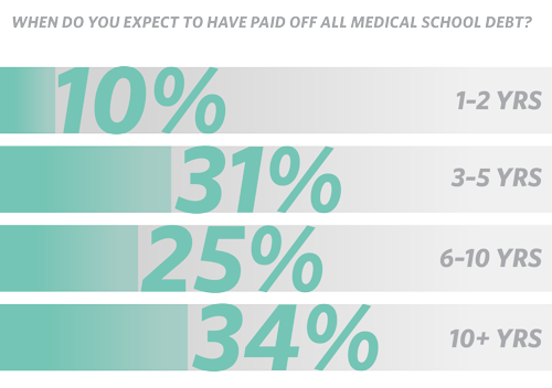 When do you expect to have paid off all medical school debt? (chart)