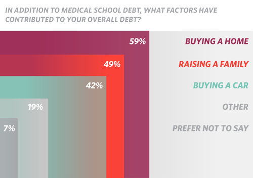 In addition to medical school debt, what factors have contributed to your overall debt (chart)