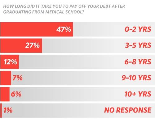 How long did it take you to pay off your debt after graduating from medical school? (chart)