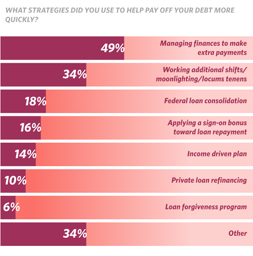 What strategies did you use to help pay off your debt more quickly? (chart)