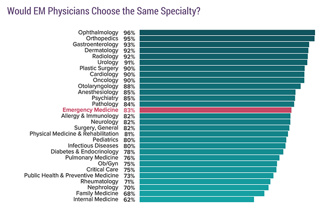Would EM physicians choose the same specialty