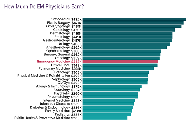 How much do EM physicians earn