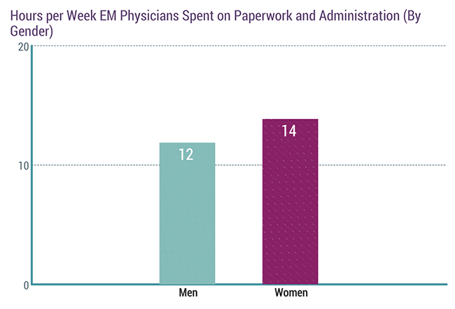 Hours per week EM physicians spent on paperwork and administration (by gender)
