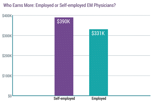 Who earns more: Employed or self-employed EM physicians