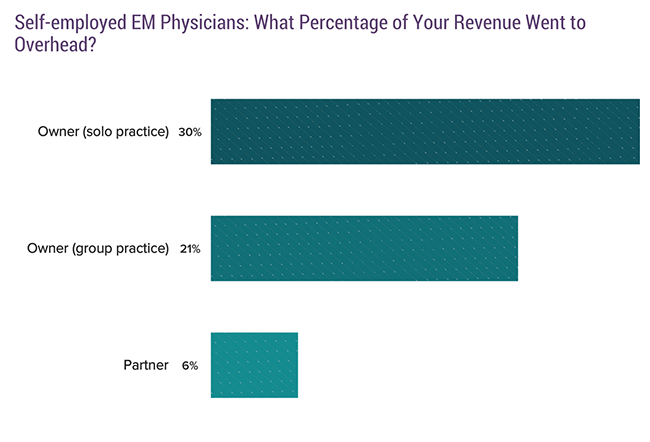 Self-employed EM physicians: What percentage of your revenue went to overhead
