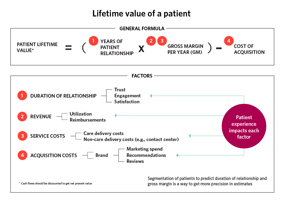 Patient lifetime value formula