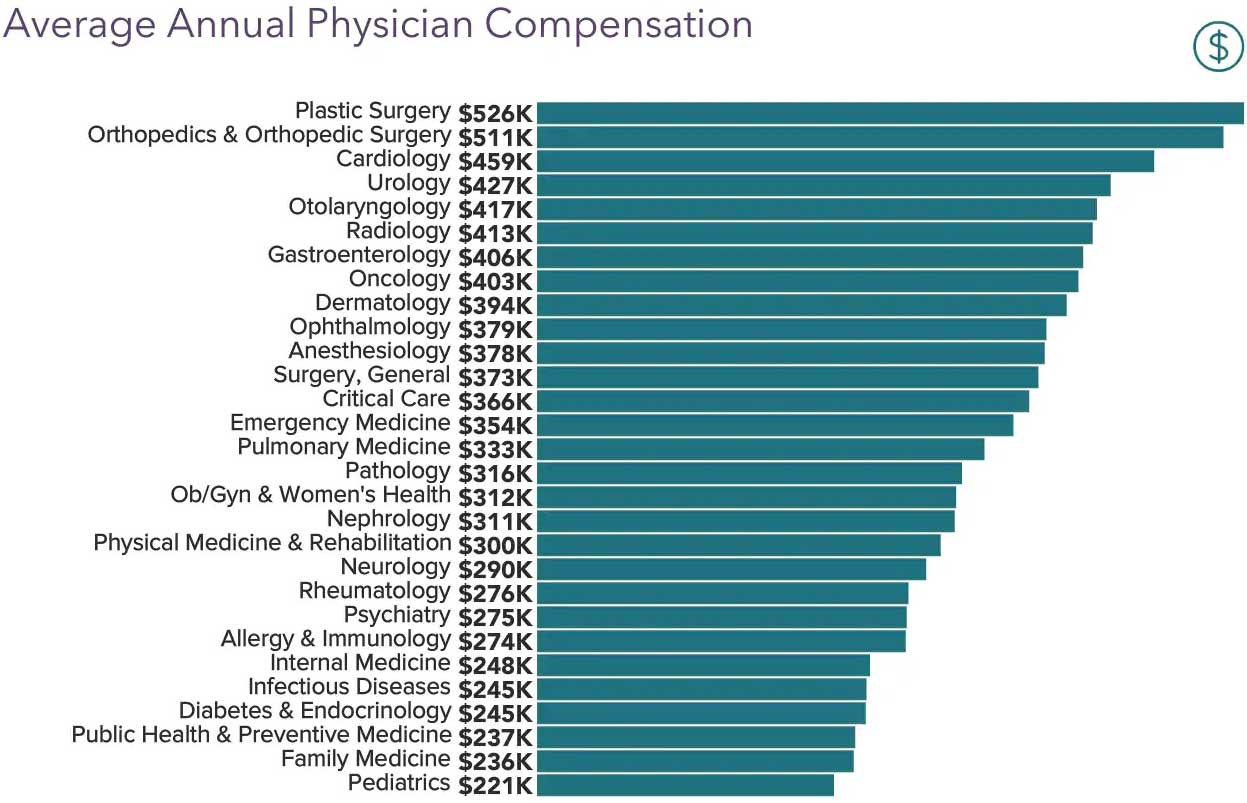 Chart showing average physician salary in 2020 by specialty