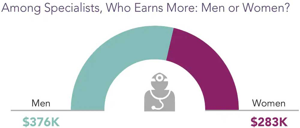 Chart showing the gender pay disparity for physicians in 2020