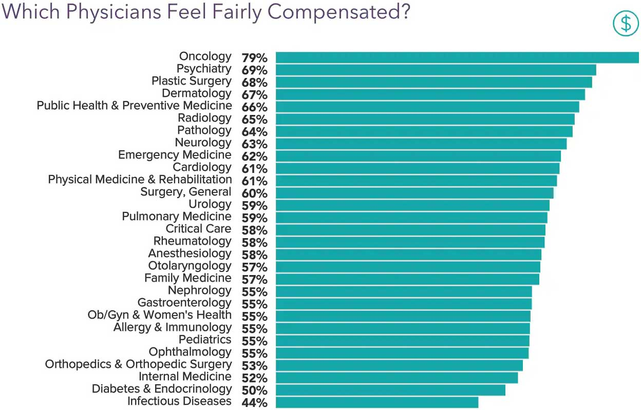Chart showing how fairly compensated physicians feel in 2020