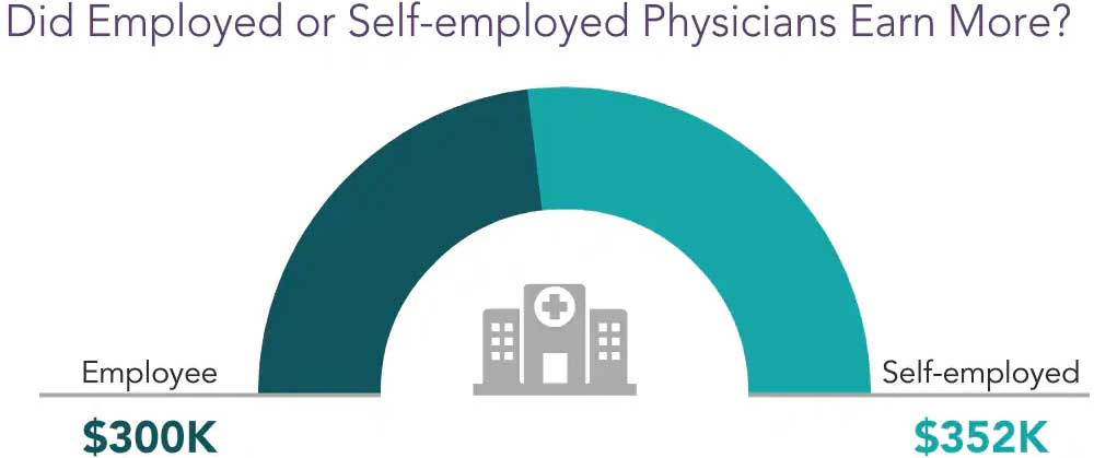 Chart comparing compensation for employed and self-employed physicians in 2020