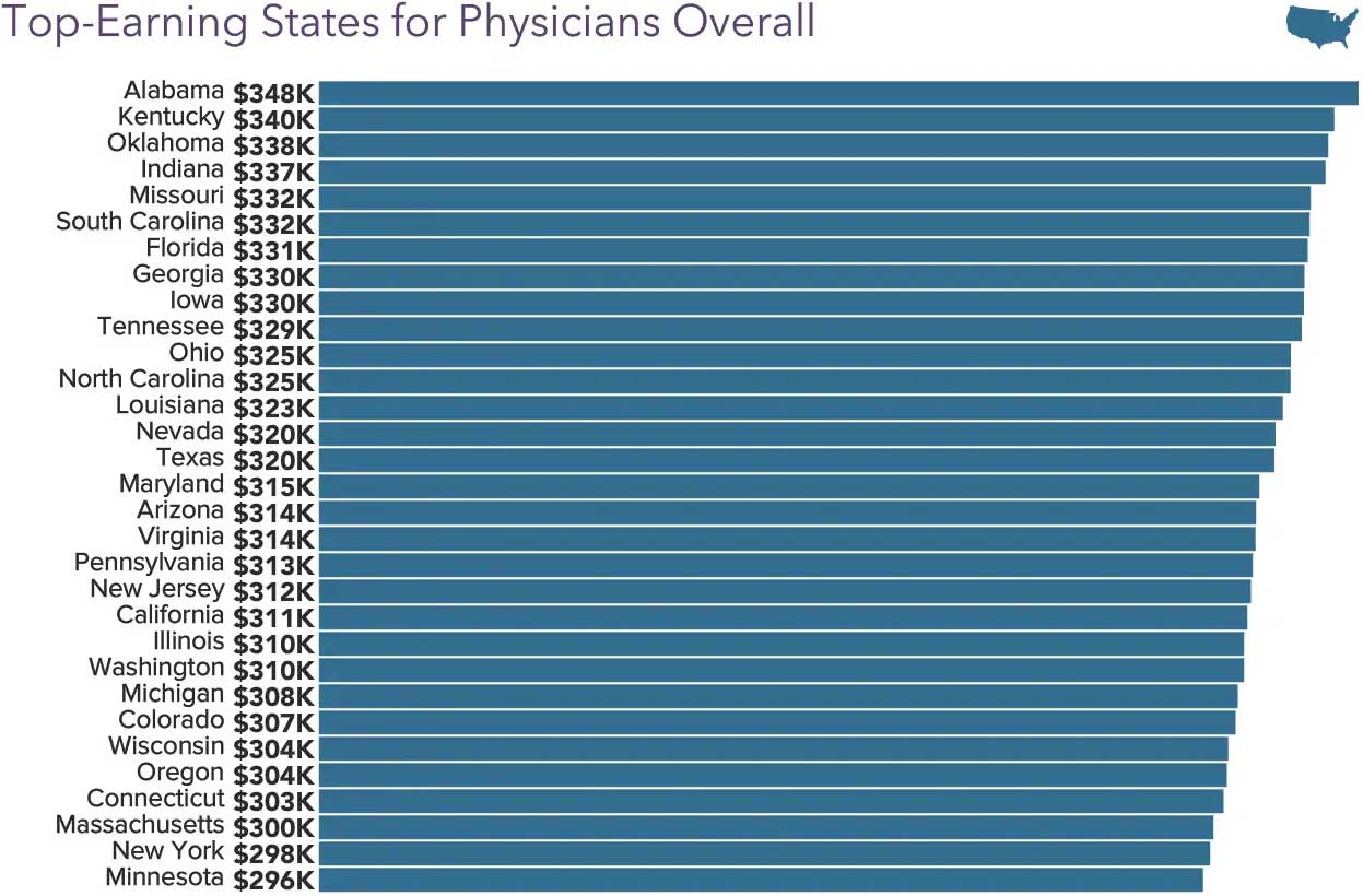 Chart comparing average physician salary by state in 2020