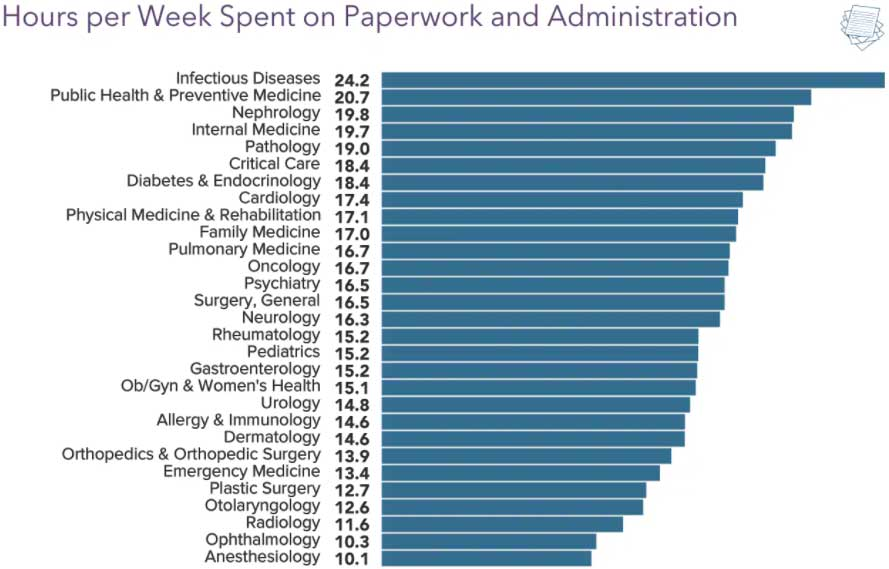 Chart showing hours per week spent on paperwork and administration