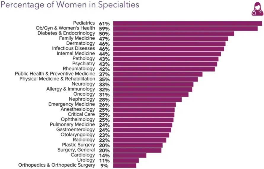 Chart showing percentage of women in specialties