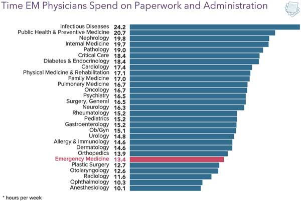 Chart comparing administrative burden in different physician specialties