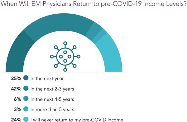 Chart showing opinions of when EM physicians compensation will return to pre-COVID levels
