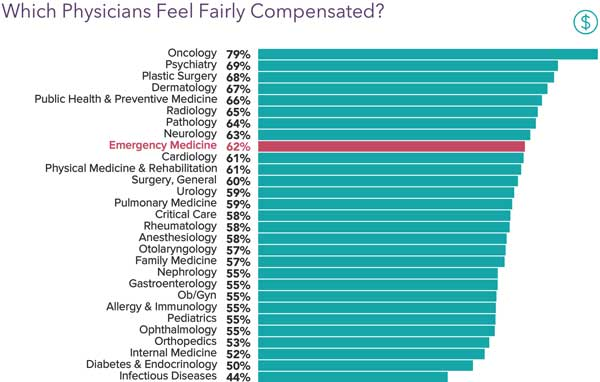 Chart showing how fairly compensated physicians feel