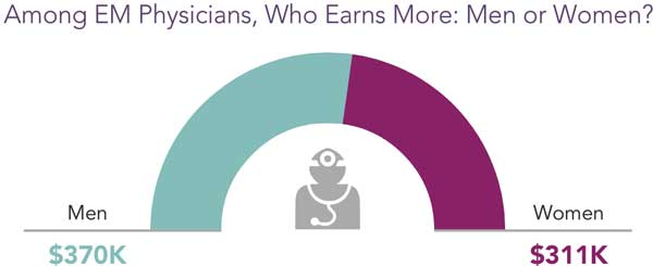 Chart comparing EM physician compensation by gender