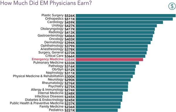 Chart showing EM physicians earnings