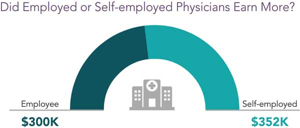 Chart comparing employed to self-employed physician compensation